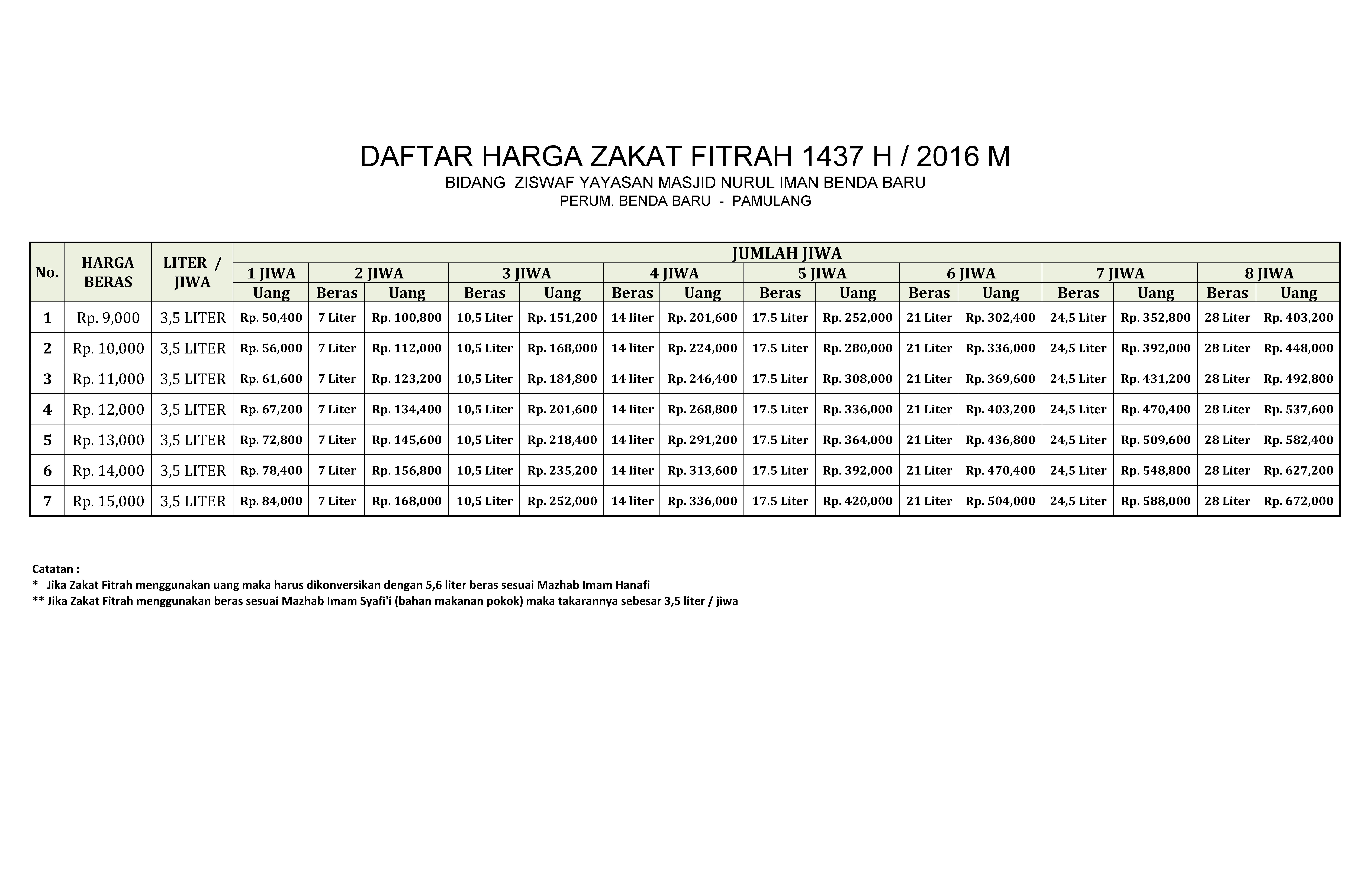 daftar harga beras 1437 H 3,5 liter