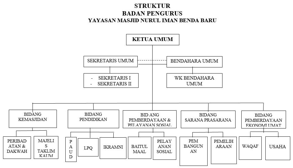 STRUKTUR ORGANISASI BADAN PENGURUS YMNIBB 2017-2020
